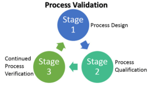 Process Validation as focal point