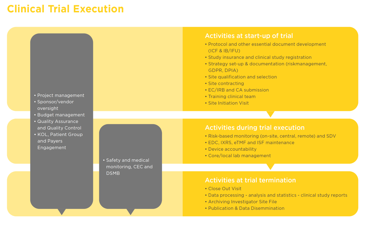 Clinical trial execution