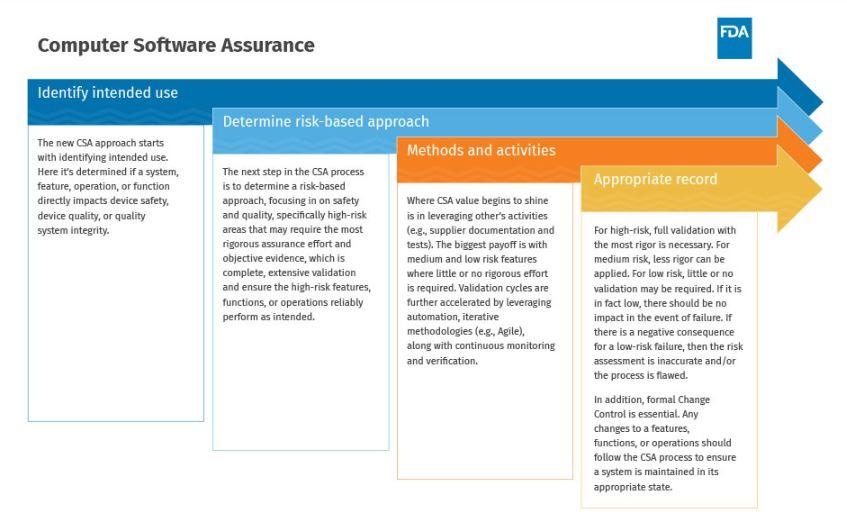 Como implementar CSA, Cisco Vincenty FDA case fo Quality Program Manager.JPG