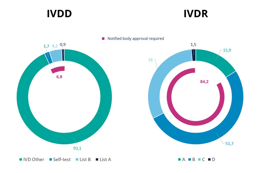 Comparison between classification proportions under IVDD vs IVDR - IVDR classification - QBD