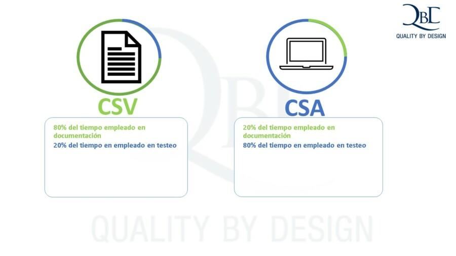 CSV versus CSA. 80% del tiempo se dedica al testeo y el resto a la documentación