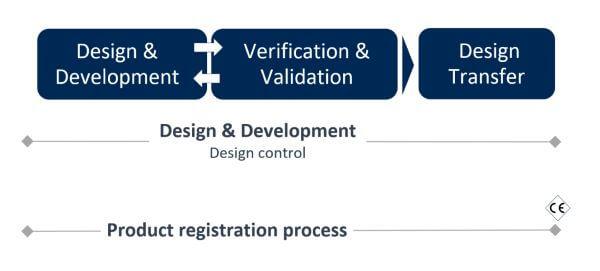 medical device Design & development | verification & validation | design transfer