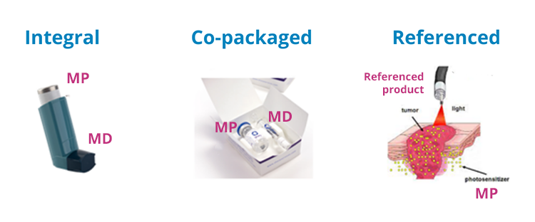 Example of different types of drug device combination products - Medical Device Combination Products - QbD