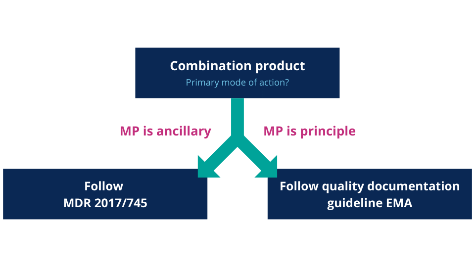 Flowchart - Defining the PMOA and corresponding legislation - Medical Device Combination Products - QbD