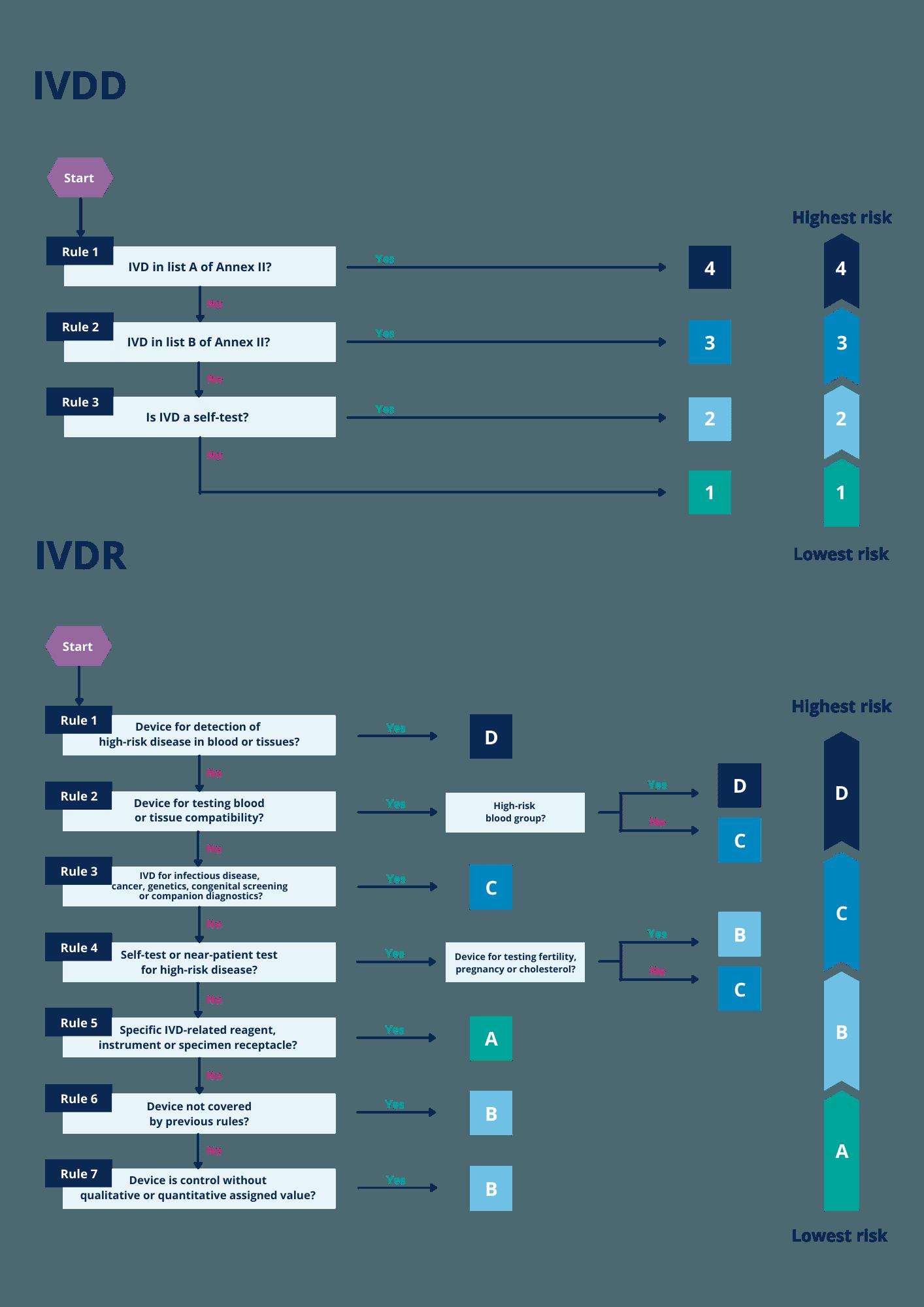 Flowcharts describing the classification process under IVDD and IVDR - IVDR classification - QBD