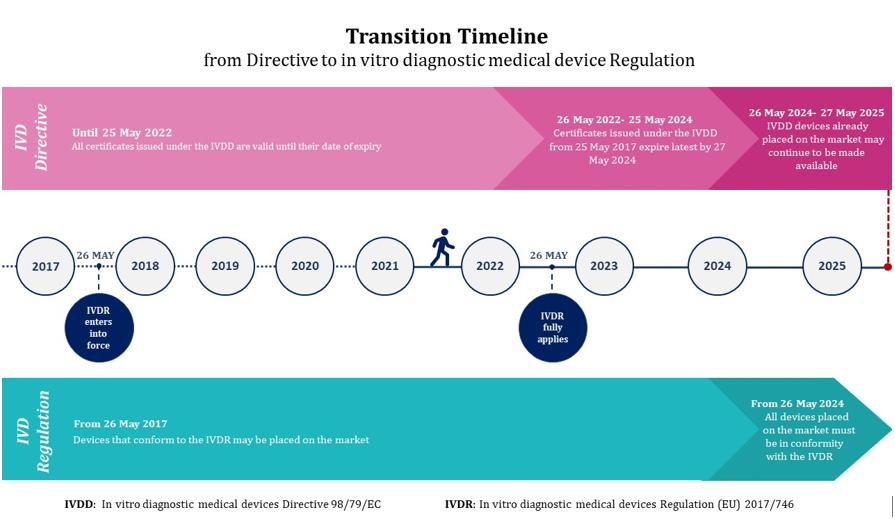 IVDD to IVDR transition timeline - get your CE marking in time - QbD