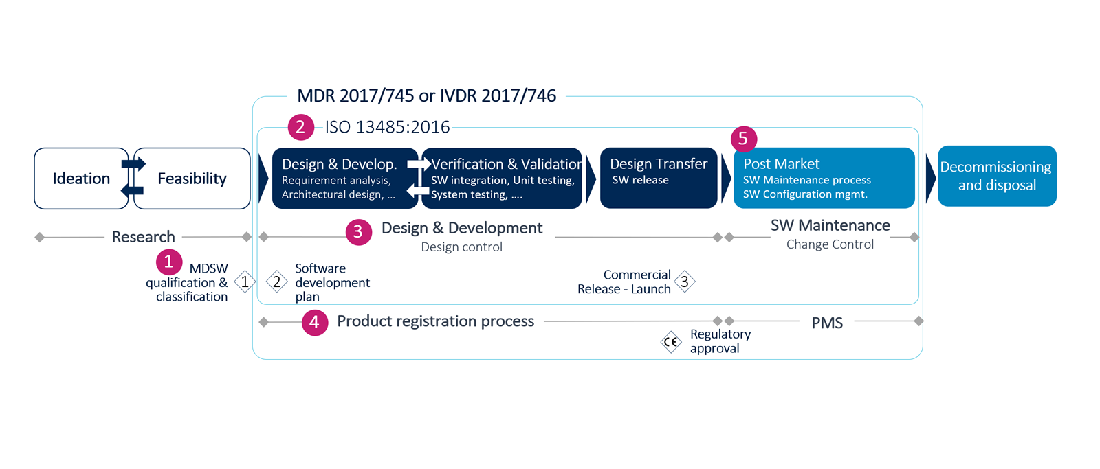 MDSW lifecycle