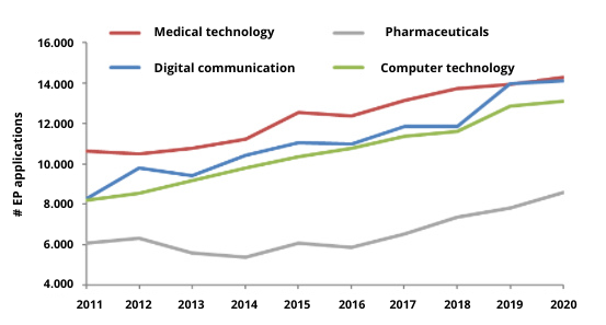 Medical Device Industry Trends - on wearables, AI, POC testing, IoT and more