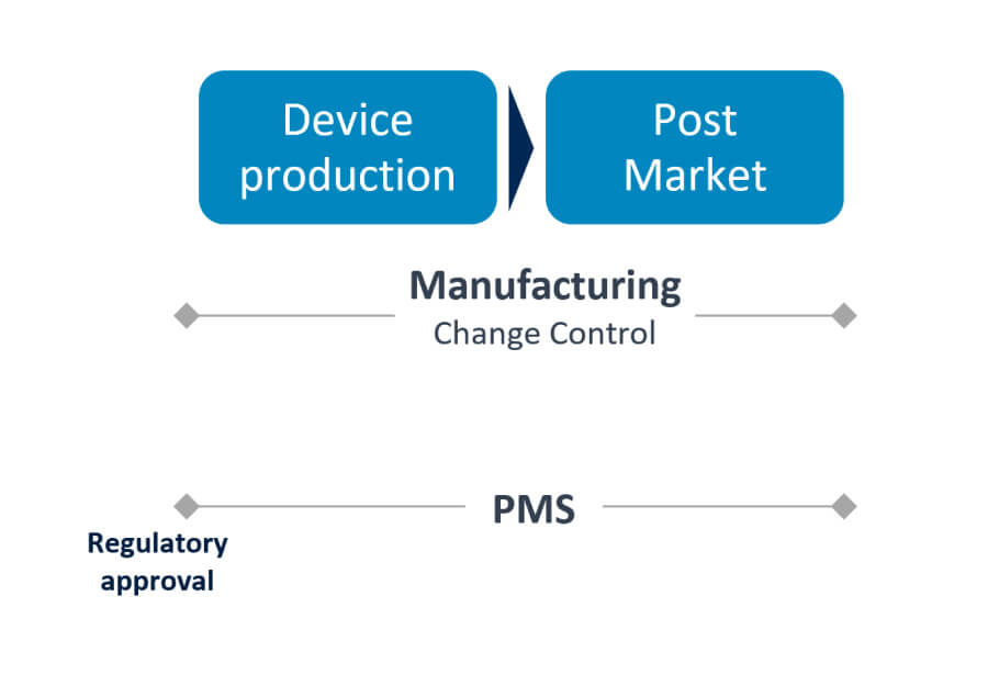 Device production | Post-market | Device obsolescence