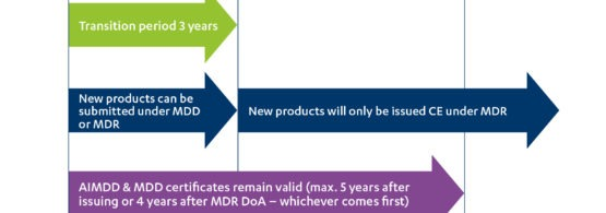 new medical devices: submit under MDD or MDR?