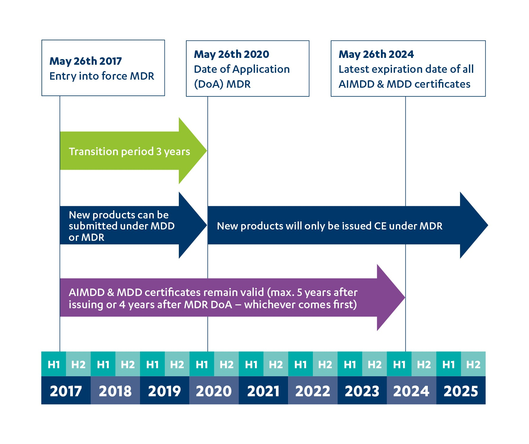 Market introduction of medical devices: MDD or MDR