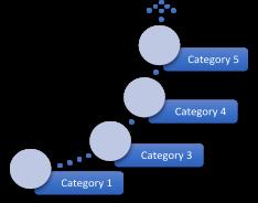 QbD 5 categories for succes