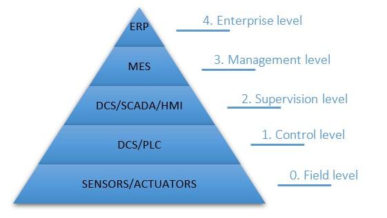 QbD pyramid corporate levels