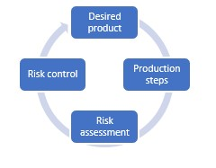 Quality by design methodology for the pharmaceutical industry