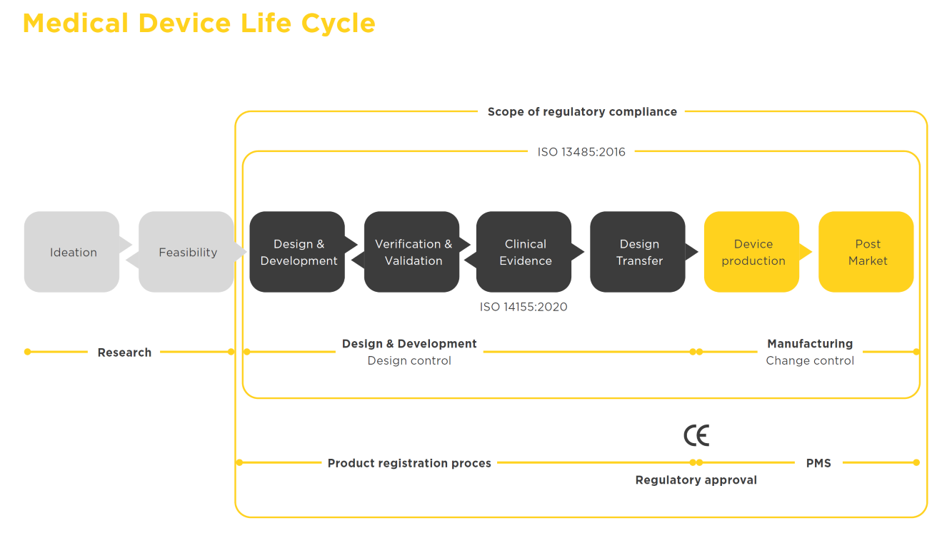 Medical Device Lifecycle