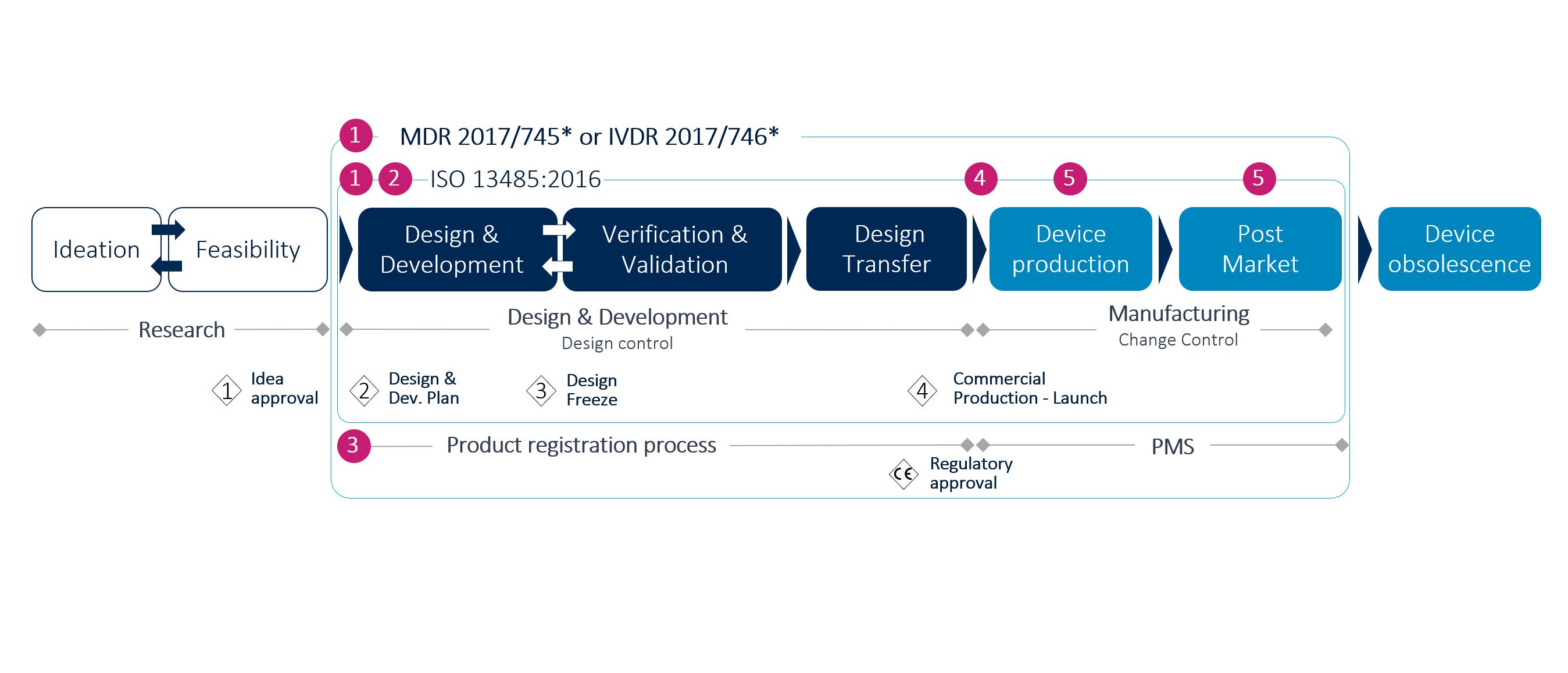 ciclo de vida de los productos sanitarios