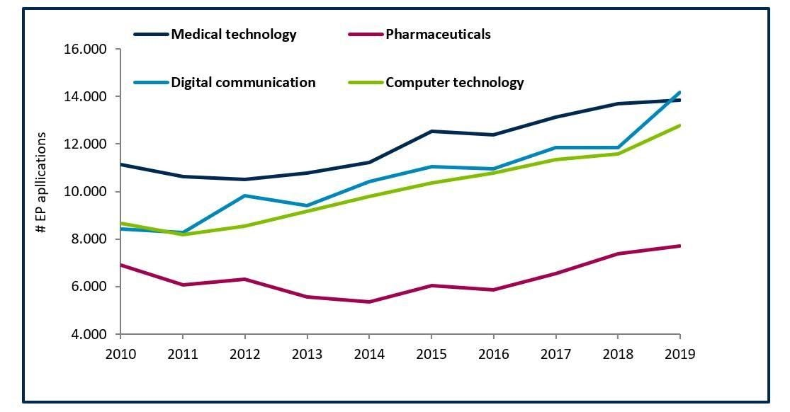 Evolution medical, technology and innovation patents