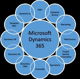Infograph Microsoft Dynamics 365