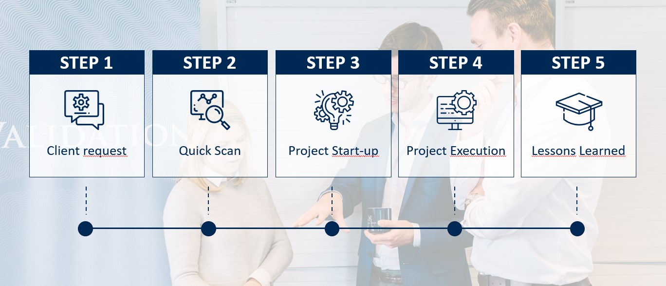 5 steps for new Project Plan