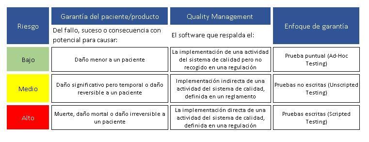ejemplo del enfoque basado en el riesgo de Computer system assurance